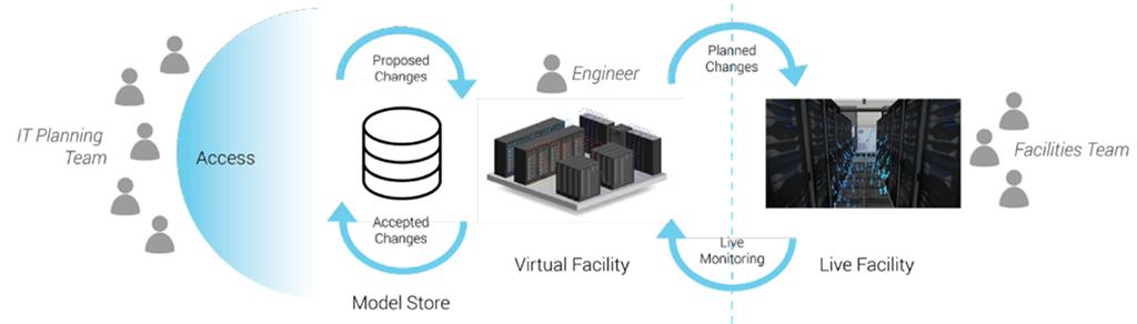 Salle Virtuelle dans le workflow